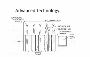 Advanced Dust Collector Design